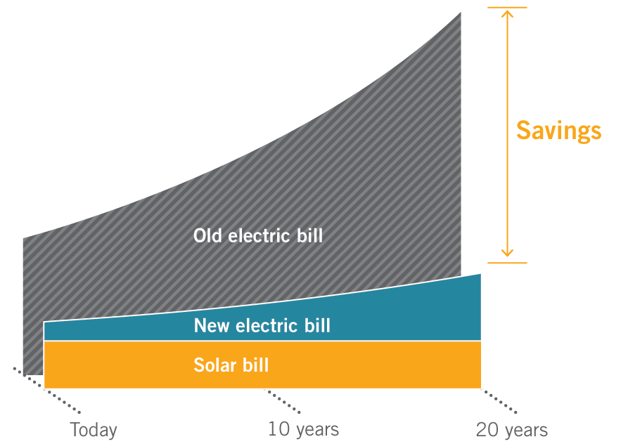 alternative energy savings